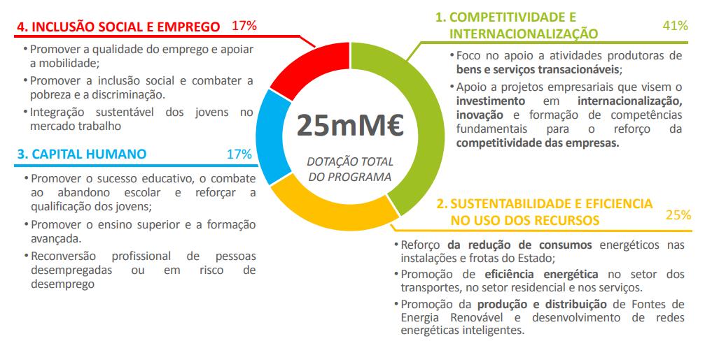 PT2020 tem previsão de 25 bilhões (25 mil milhões) de Euros até 2020